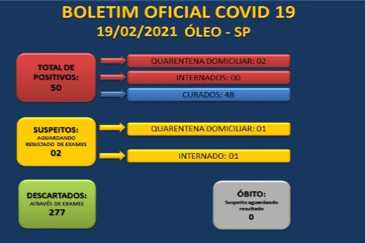 BOLETIM OFICIAL CORONAVÍRUS  19/02/2021 - SECRETARIA MUNICIPAL DE SAÚDE