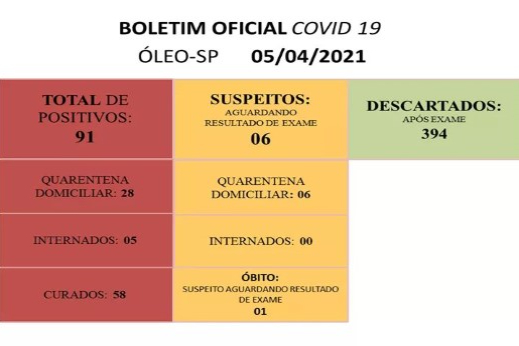 BOLETIM OFICIAL CORONAVÍRUS 05042021 - SECRETARIA MUNICIPAL DE SAÚDE